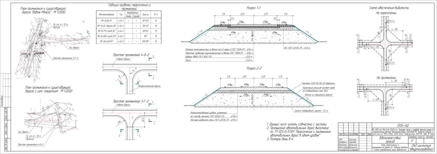 Схема снабжения трассы дорожно строительными материалами 50